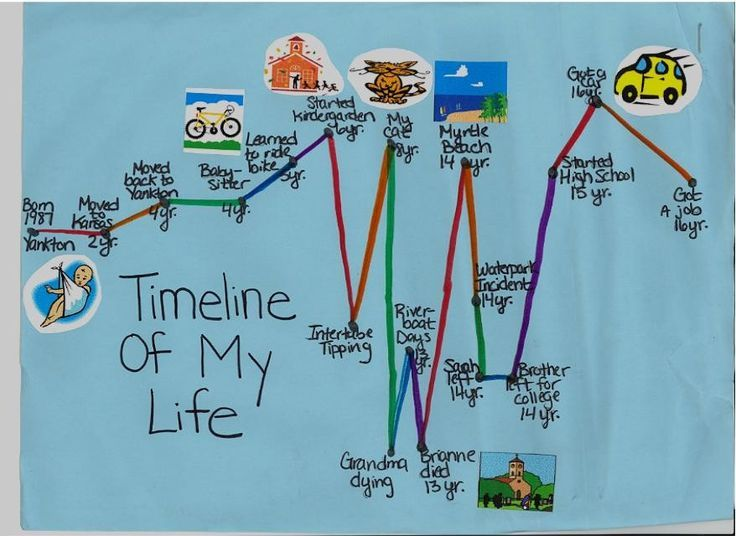 Graph of timeline of my life
